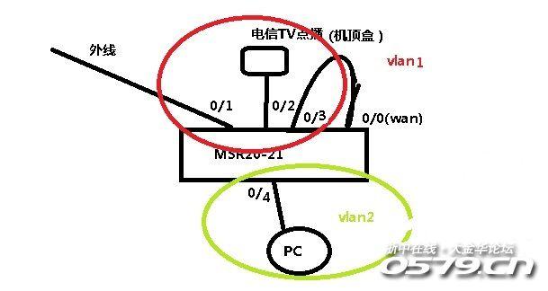 2个路由器接线示意图