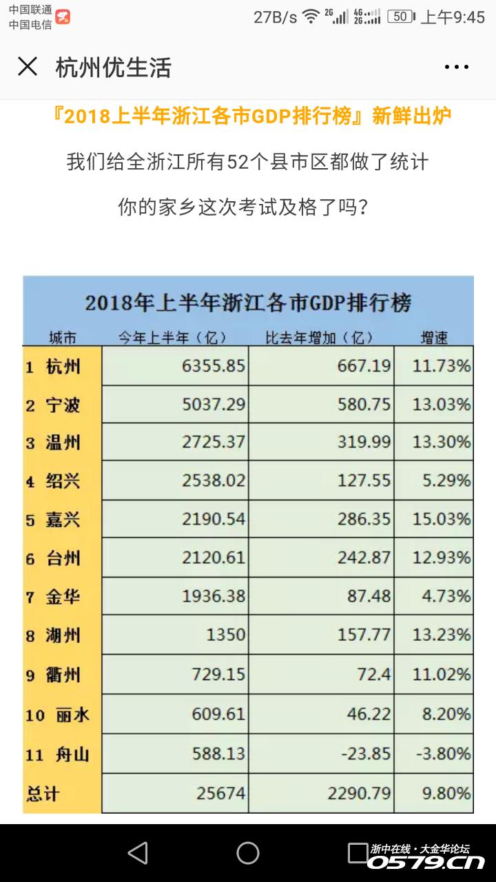 浙江各市gdp城市排名2021_2021年,各省市最新GDP排行榜