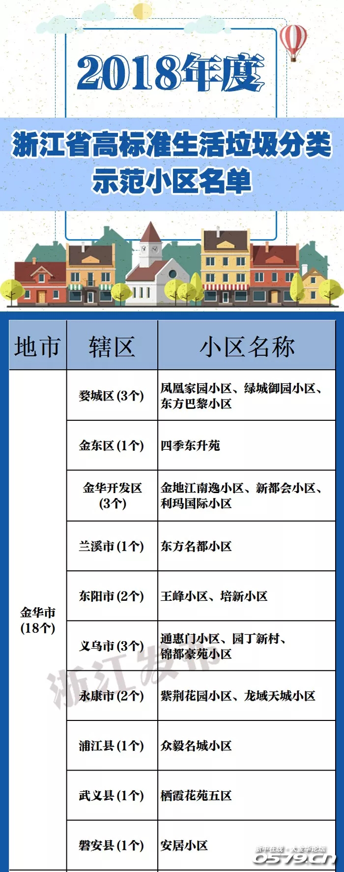 时代花园、欧景名城、婺江新村北、凤凰家园……金华这35个小区被省里点名了!有你家吗?
