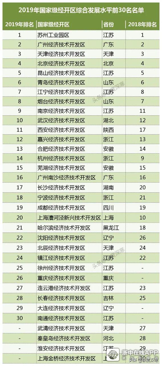 2019年国家级经济技术开发区前30强。